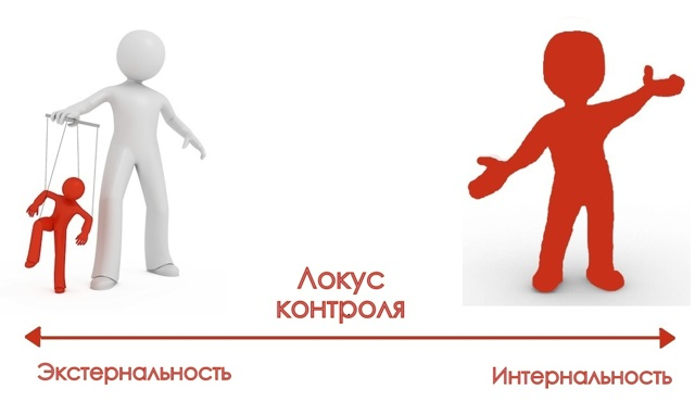 Локус контроля в психологии: что это простыми словами, примеры