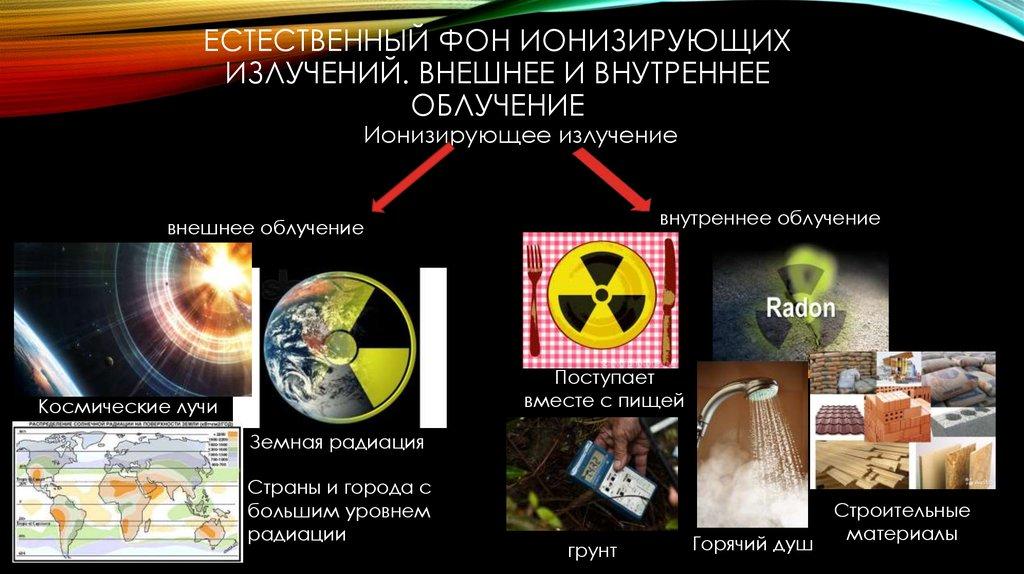 Радиация - доступным языком