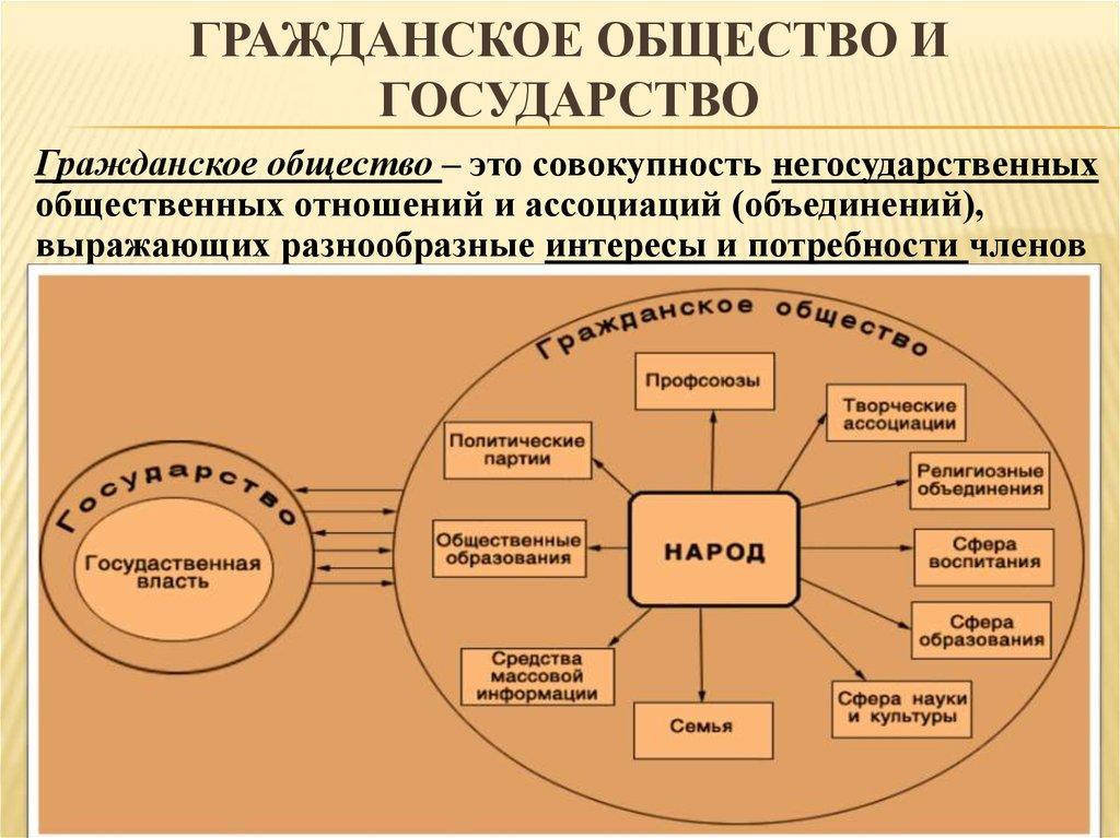 Какие институты относятся к гражданскому обществу. институт гражданского общества - это что такое? гражданское общество в современной россии