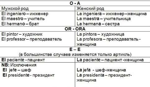 Существительные общего рода в русском языке