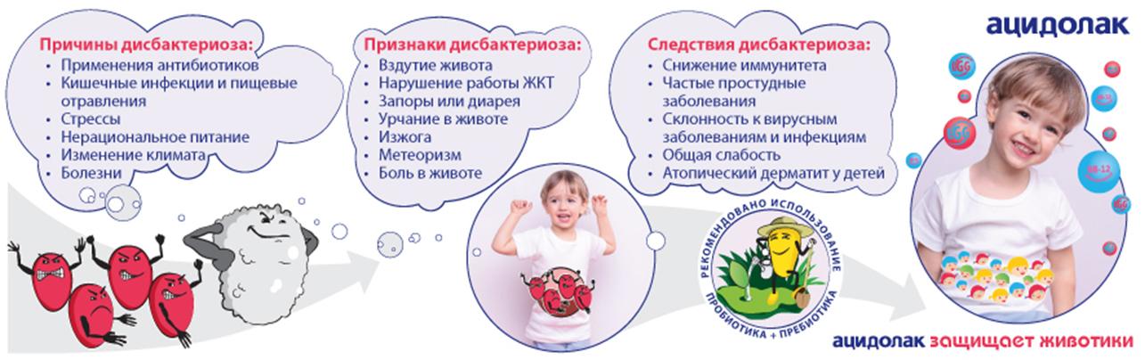 Дисбактериоз кишечника: симптомы, лечение у взрослых, что это такое, как проявляется