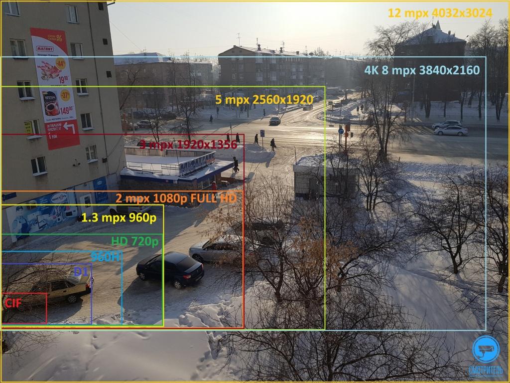 Что лучше: 1080i или 1080p? и в чем между ними разница?