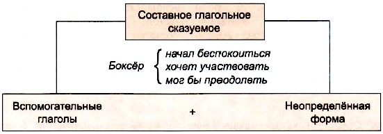 Типы сказуемых