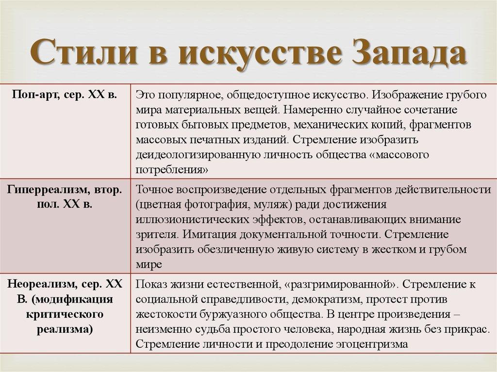 Модерн (ар-нуво) — стиль в искусстве рубежа xix-xx веков: суть модерна, особенности в живописи, история и примеры. модерн в англии и россии