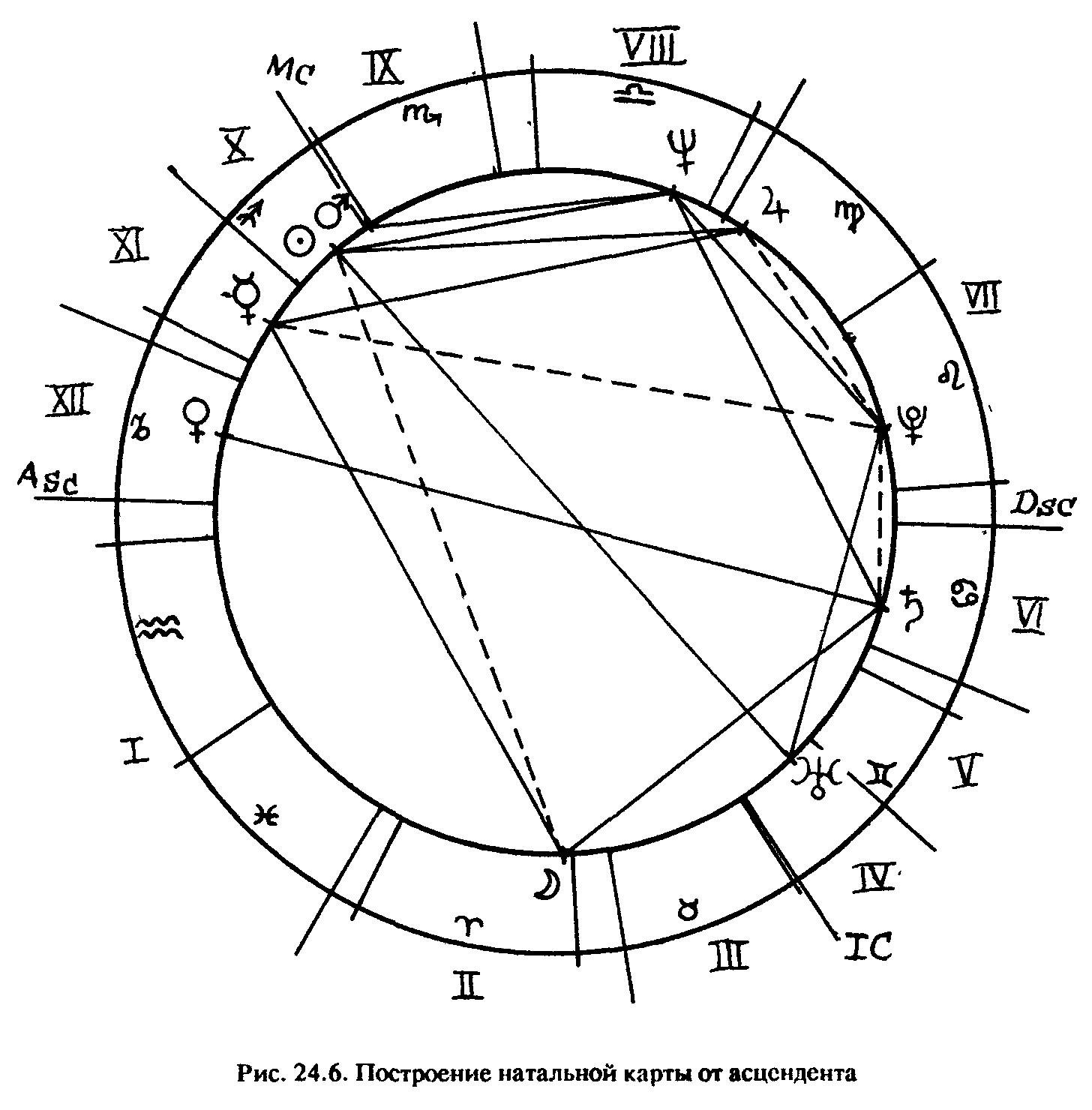 Что такое асцендент в гороскопе — astroum.ru