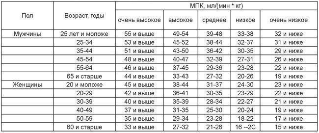 Максимальное потребление кислорода (vo2 max) — sportwiki энциклопедия
