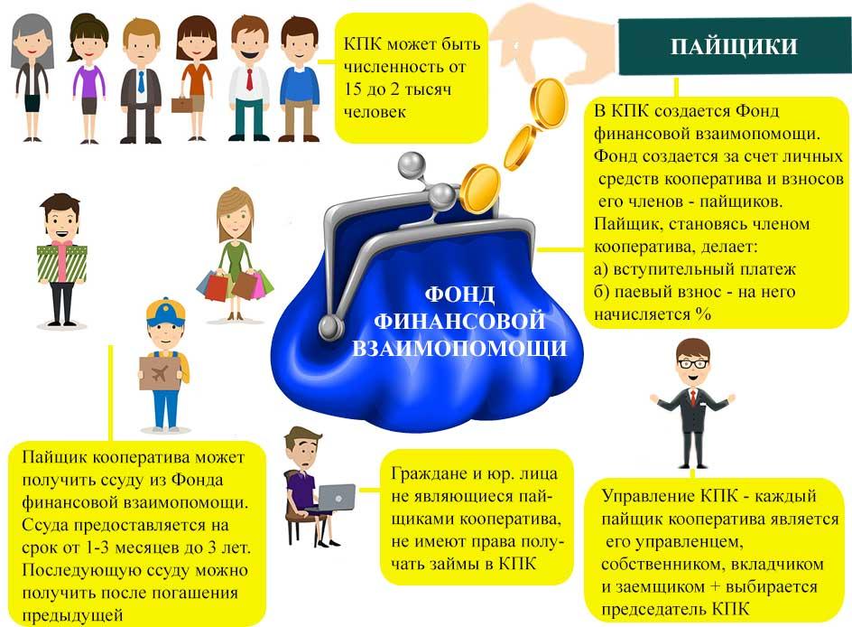Понятие и виды кооперативов :: businessman.ru