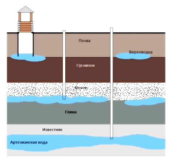 Разбираем вопрос: где находятся подземные воды?