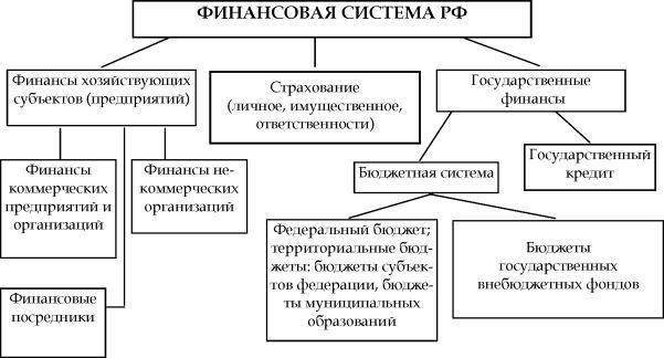 2.2. финансовая система и её звенья