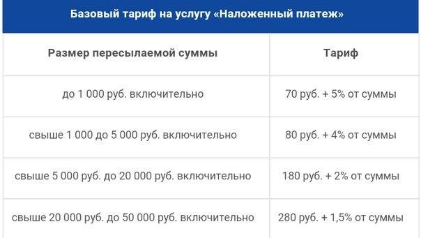 Наложенный платеж - это... что такое наложенный платеж : описание, российская империя, российская федерация, доставка и платеж, форма наложенного платежа, сопровождающее обращение к посылке, преимущества наложенного платежа