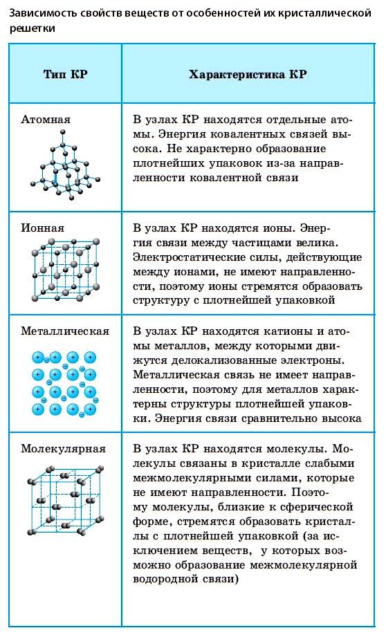 Кристаллическая решетка и типы кристаллических решеток