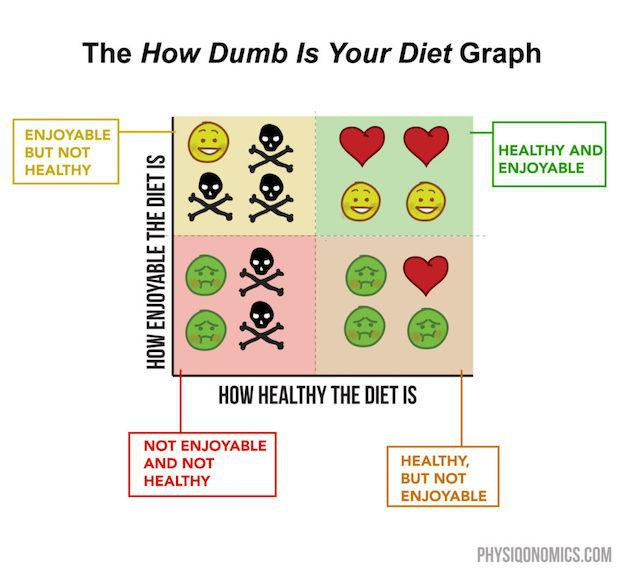 Сколько калорий необходимо потреблять ежедневно для набора мышечной массы или веса