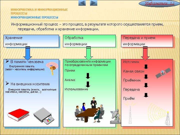 """Конспект """"информационный процесс"""" - учительpro"""