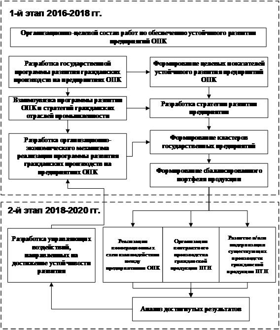 Структура оборонно-промышленного комплекса, назначение, специализация. предприятия оборонно-промышленного комплекса россии
