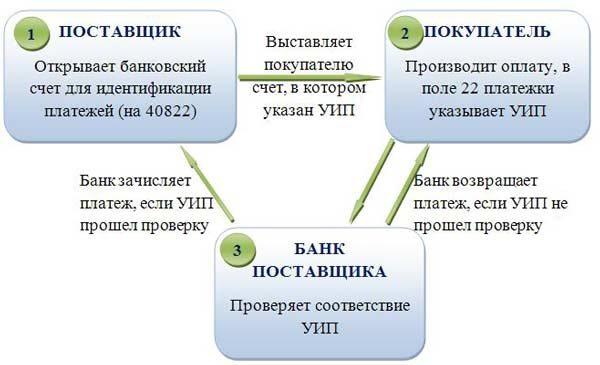 Что такое уип в платежке — finfex.ru