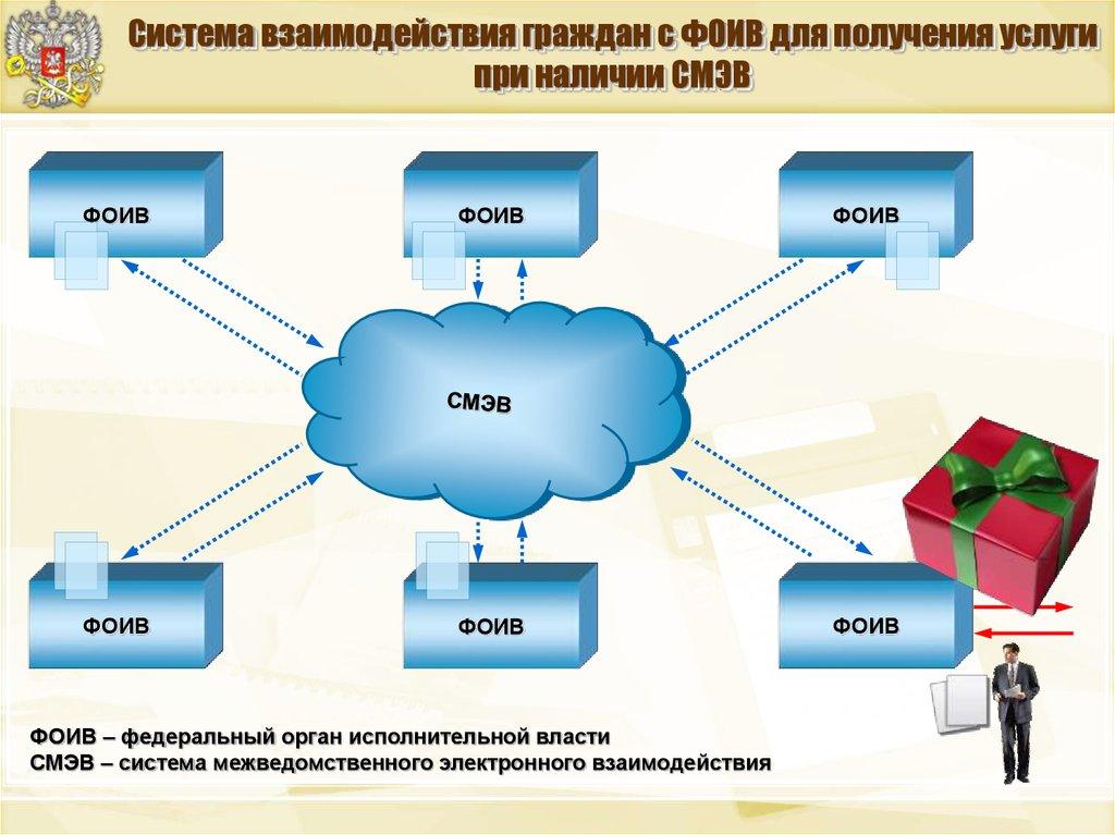 Единая система межведомственного электронного взаимодействия (смэв)