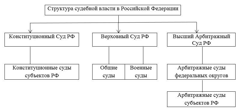 Судебная власть: функции и понятие :: syl.ru