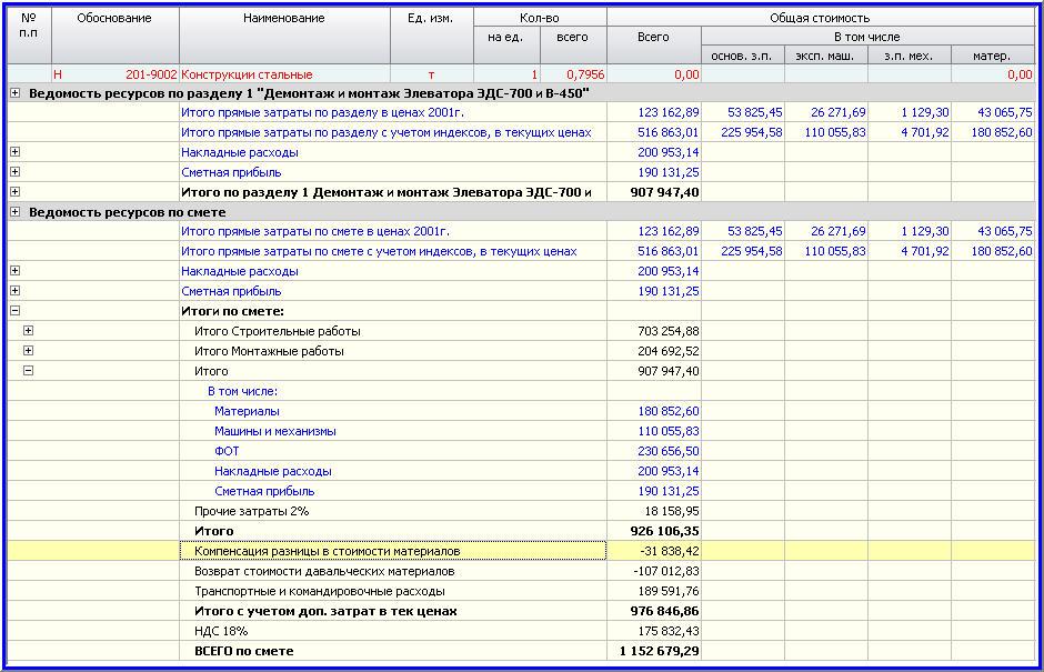 Что такое смета доходов и расходов?