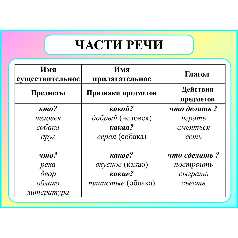 Что такое части речи?