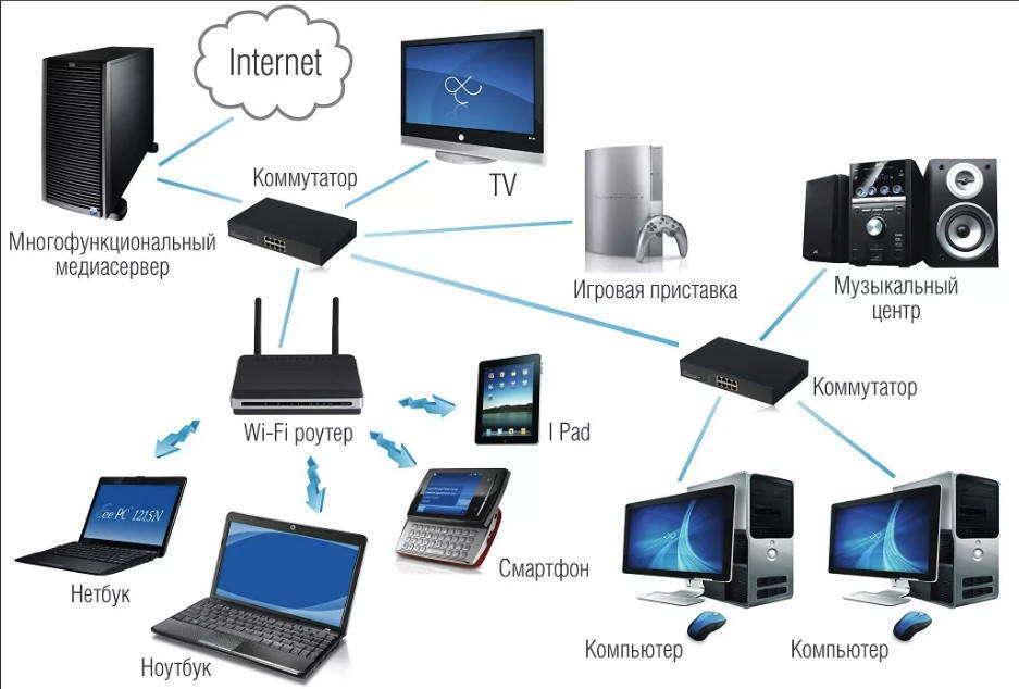 Интернет — что это такое и как он работает: подробно!