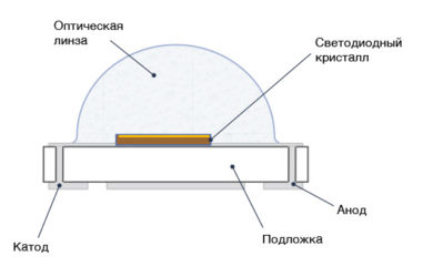 Светодиод