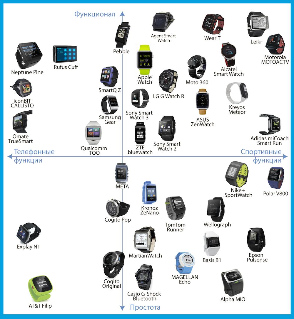 Смарт-часы: что такое, функции, особенности