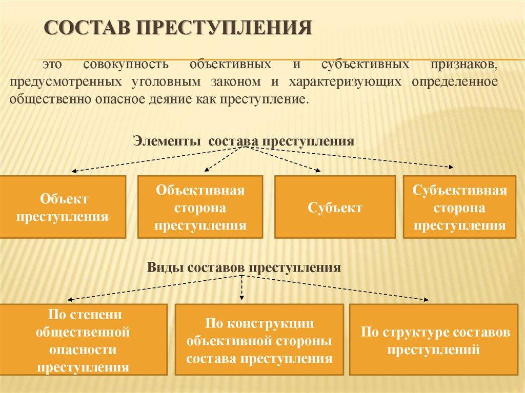 Понятие, значение и виды состава преступления