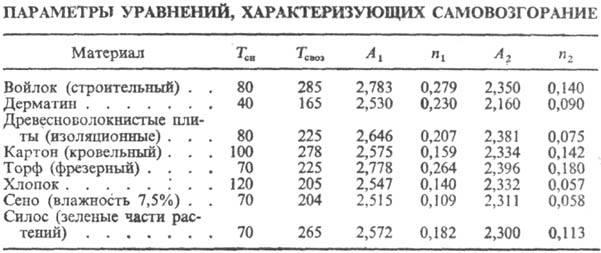 Самонагревание - угль  - большая энциклопедия нефти и газа, статья, страница 1