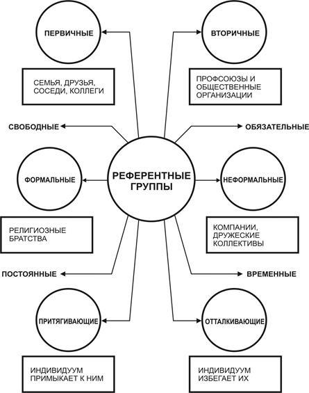 Референтная группа - понятие, функции, классификация