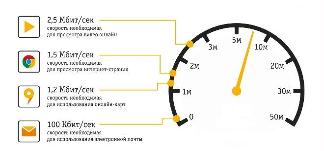 Скорость — википедия. что такое скорость
