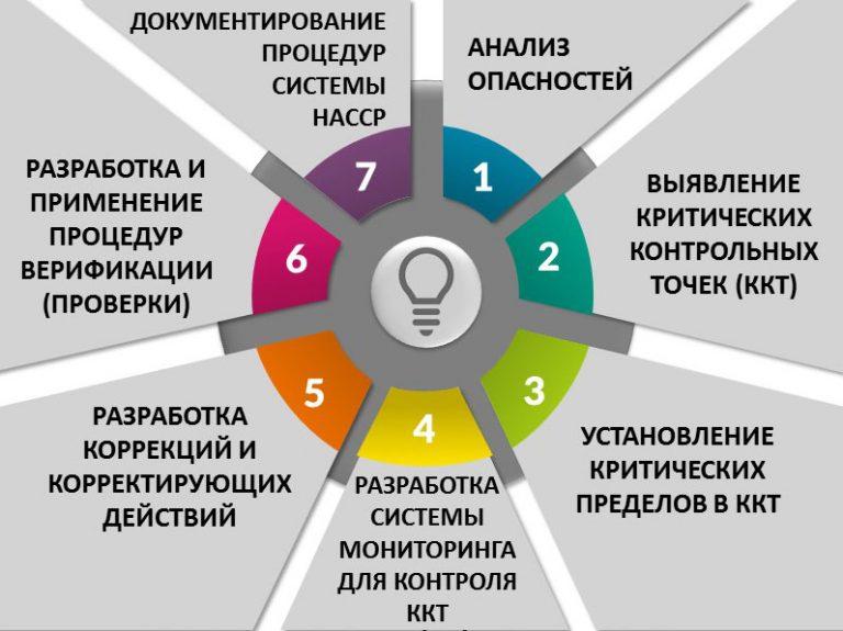 Гост р 51705.1-2001 системы качества. управление качеством пищевых продуктов на основе принципов хассп. общие требования