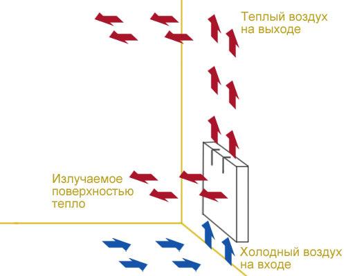 Как выбрать конвектор: для дома, дачи и квартиры