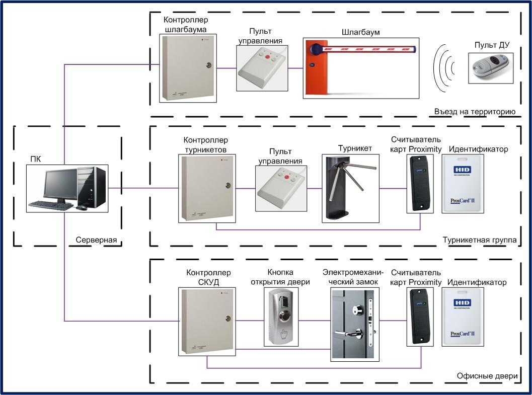 Система контроля и управления доступом (скуд): общие понятия