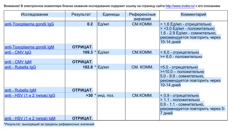 Торч-анализ: цель анализа, подготовка и расшифровка