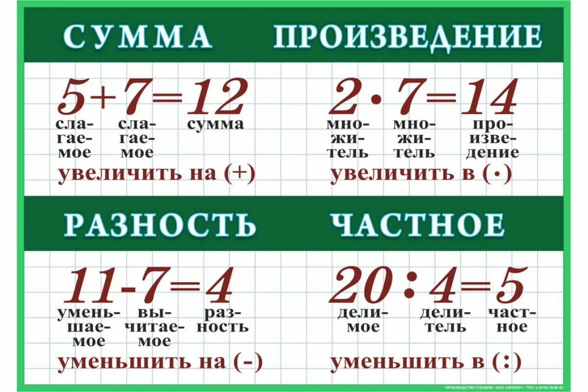 Что такое разность чисел (онлайн калькулятор и тест на вычитание)