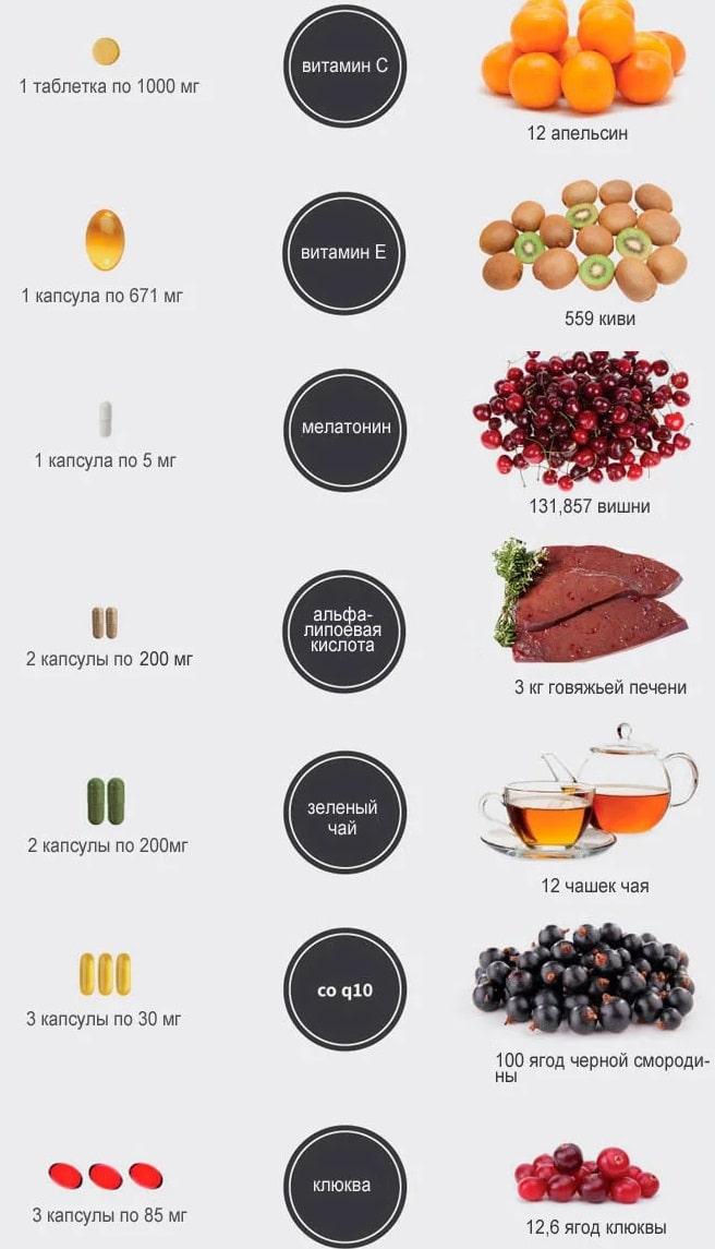 Что такое антиоксиданты и чем они полезны?