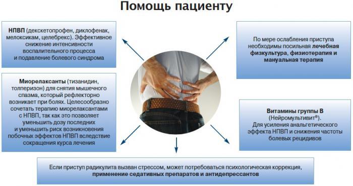 Что такое дорсопатия шейного отдела позвоночника и чем она опасна - эксперт по суставам