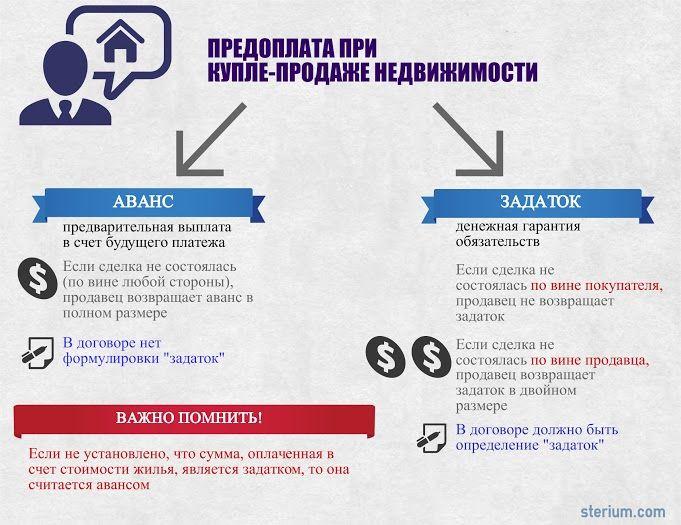 Аванс и задаток в сделках с недвижимостью. отличие и особенности