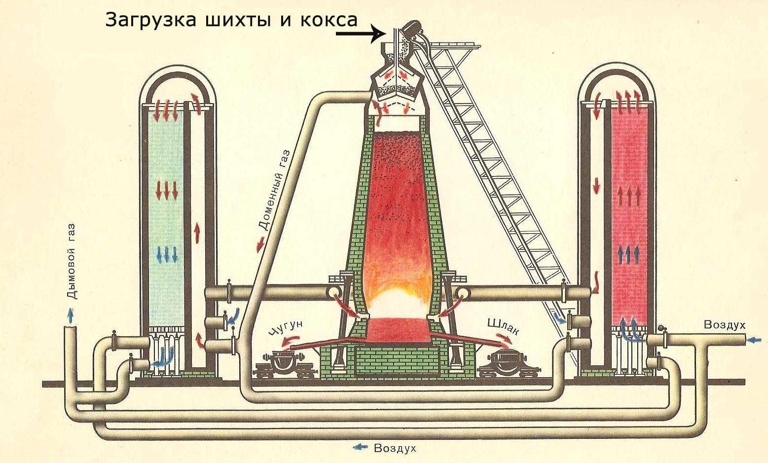 Кокс: формула, виды, применение :: syl.ru