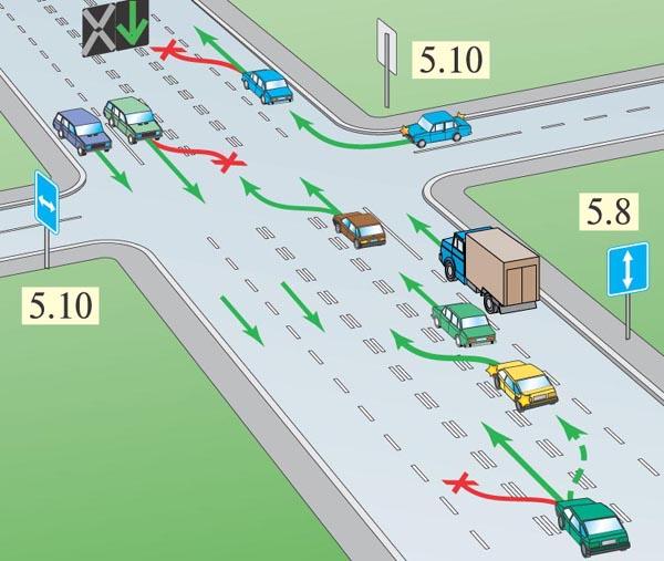 Что такое реверсивное движение: знак светофора, выезд на полосу, пдд, знак дороги