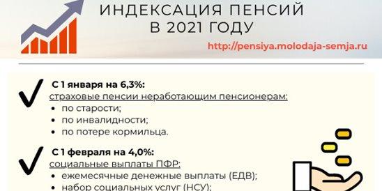 Индексация пенсии неработающим пенсионерам в 2021 году