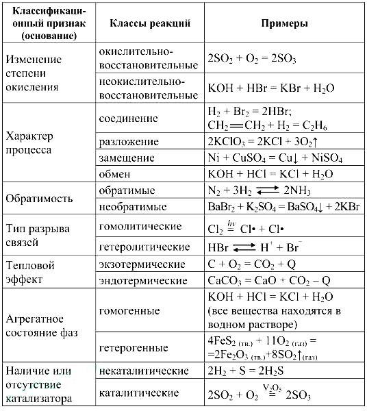 Химические реакции, типы реакций, виды реакций, окислительно-восстановительные реакции