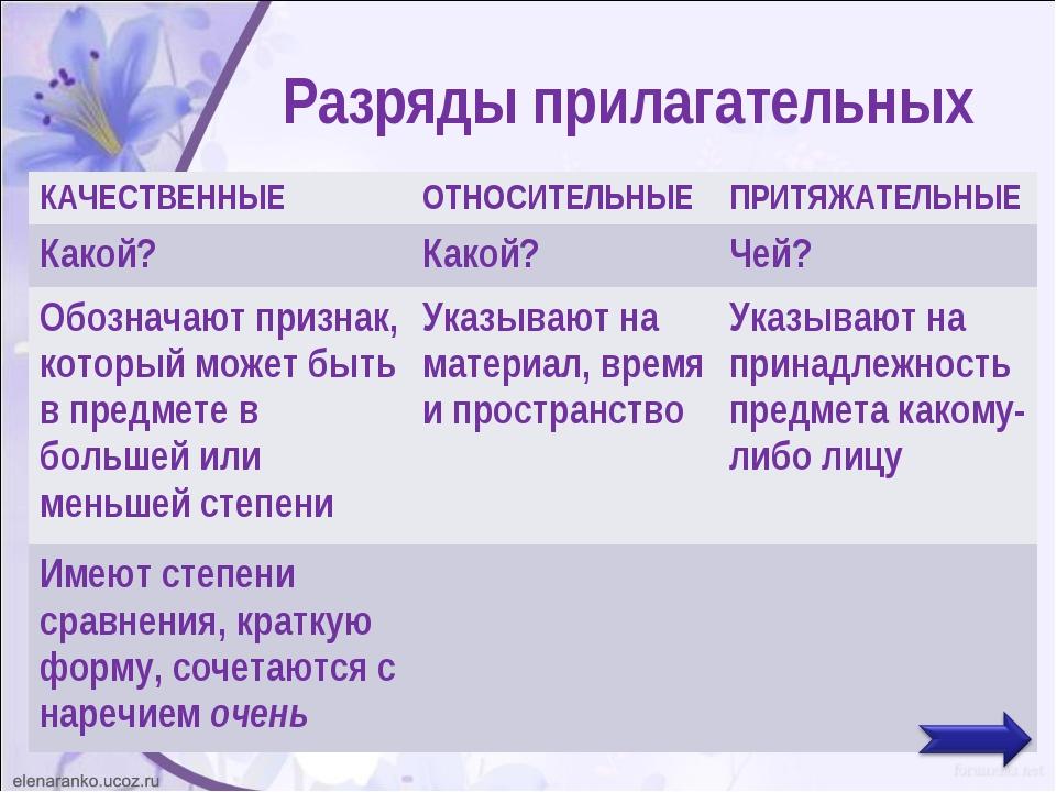 Прилагательное как часть речи в русском языке