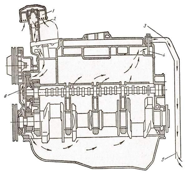 Что такое картер двигателя автомобиля?