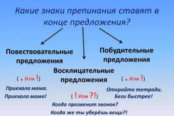 Повествовательное предложение – характеристика, виды, примеры ? лингвистика