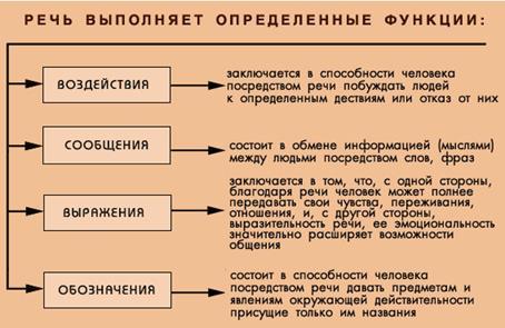 Речь и её характеристики