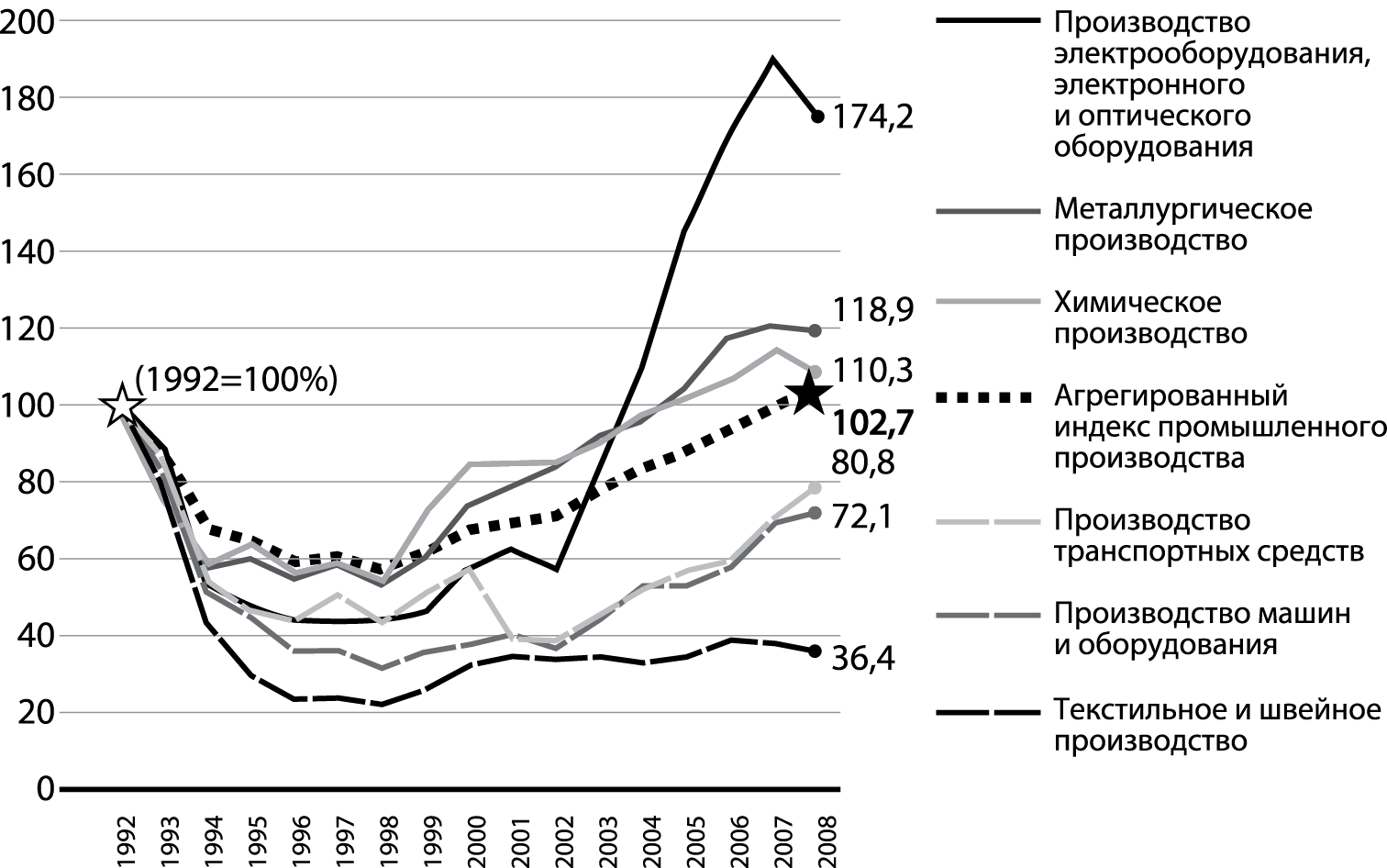 Либерализа́ция цен  в начале 1990-х годов | а.д.семёнова, временно заблокированного с 10.08.2020 по 08.10.2295 (на 275 лет)