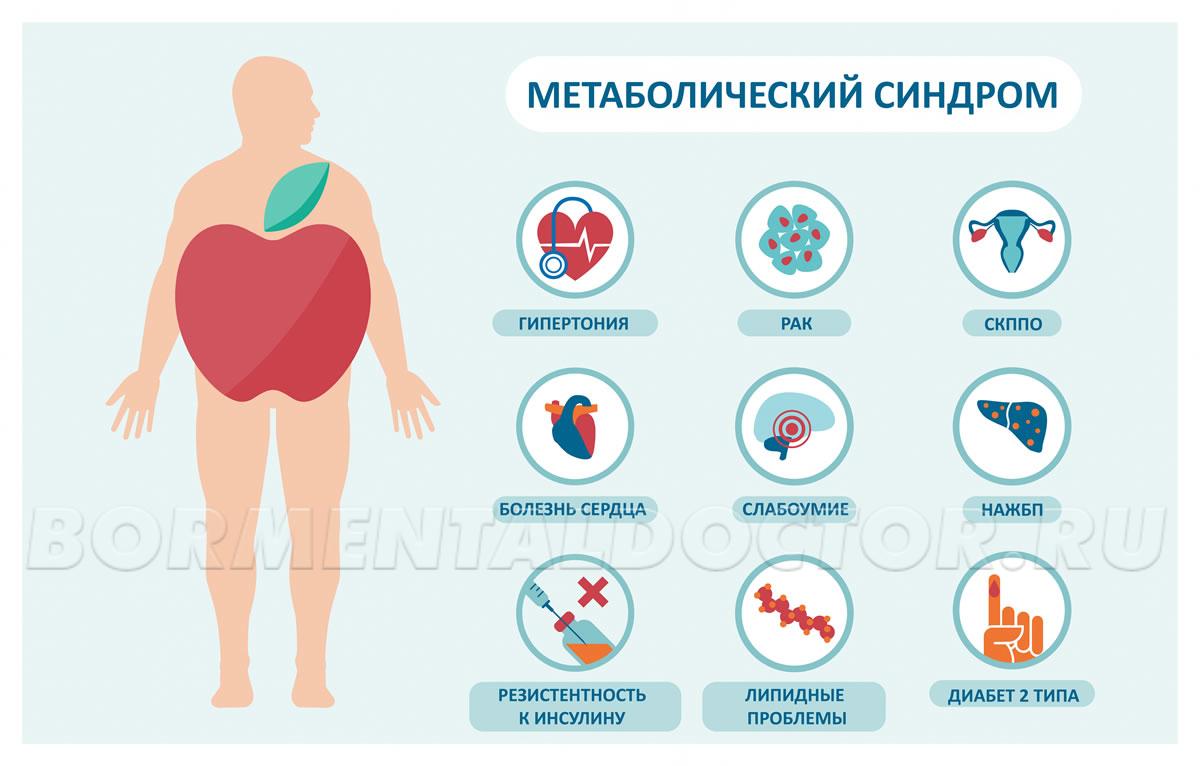 Чем опасен метаболический синдром – причины, симптомы и средства лечения