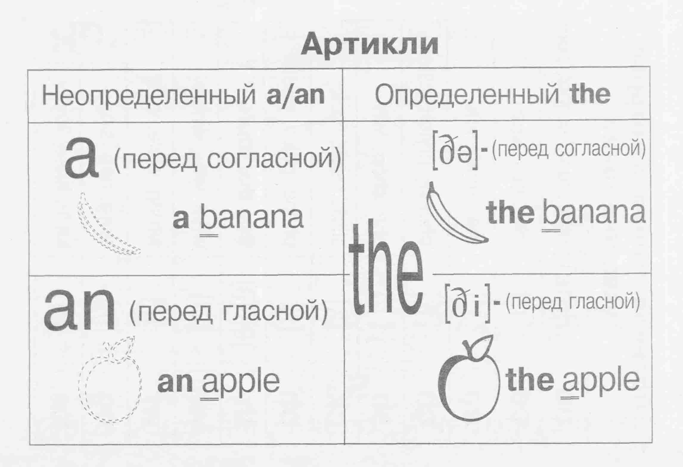 Как употреблять артикль - секреты английского языка