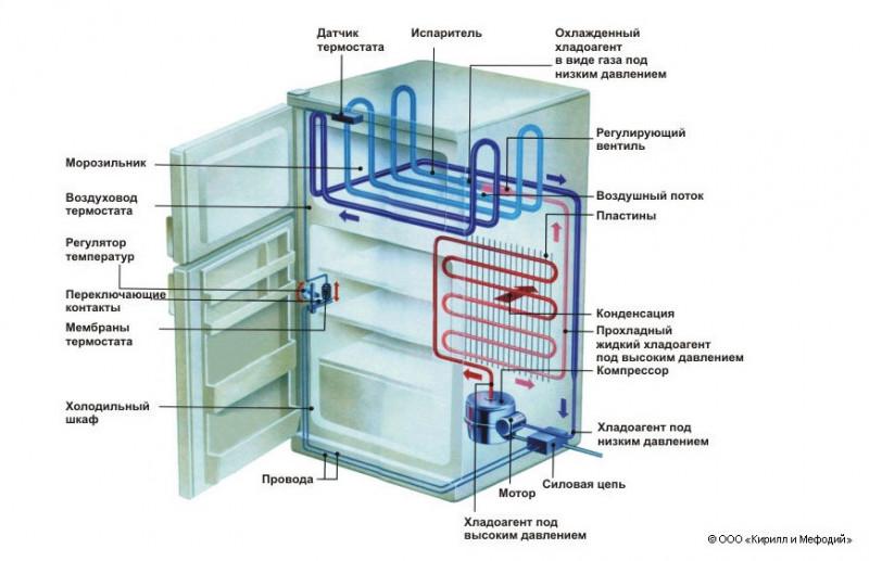 Холодильник ноу фрост: описание системы, принцип работы разморозки